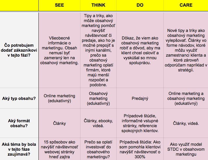 tabulka 2